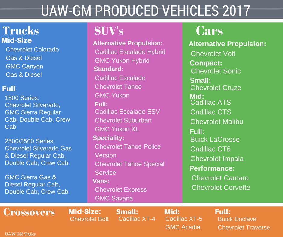 UAW-GM PRODUCED VEHICLES 2017